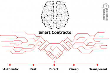 What are Smart Contracts? | Beginner's Guide to Smart Contracts